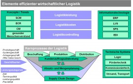 Elemente effizienter Logistik