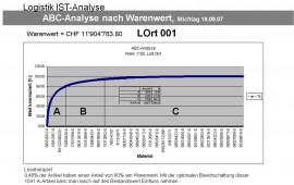 ABC Bestandsanalyse (Paretodiagramm)