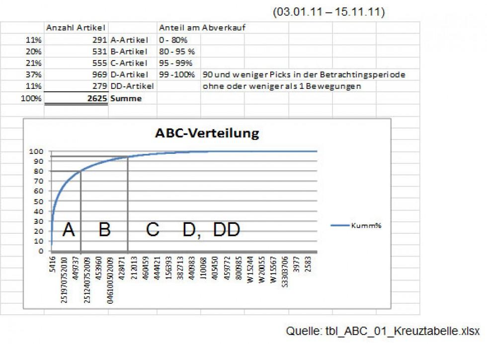 Bataillard - Ist-Analyse